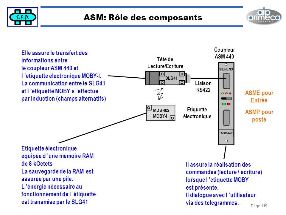 Page 119 ASM: Rôle des composants SIEMENS ASM440 ASME pour Entrée ASMP pour poste Coupleur ASM 440 SLG41 MDS 402 MOBY-I Etiquette électronique Liaison