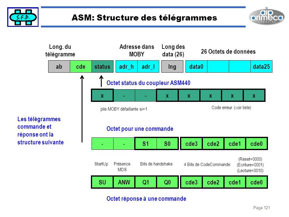 Page 121 ASM: Structure des télégrammes abcdestatusadr_hadr_lIngdata0data25 -- xxxxx Long. du télégramme Adresse dans MOBY Long des data (26) 26 Octet
