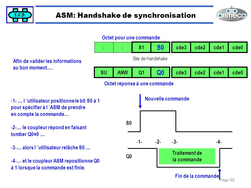Page 122 ASM: Handshake de synchronisation Octet pour une commande -- S1 S0 cde3cde2cde1cde0 SUANWQ1 Q0 cde3cde2cde1cde0 Bits de Handshake Octet répon