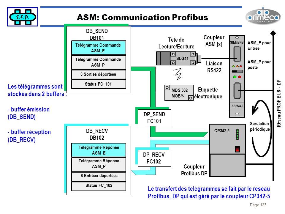 Page 123 ASM: Communication Profibus SIEMENS ASM440 ASM_E pour Entrée ASM_P pour poste Coupleur ASM [x] SLG41 MDS 302 MOBY-I Etiquette électronique Li