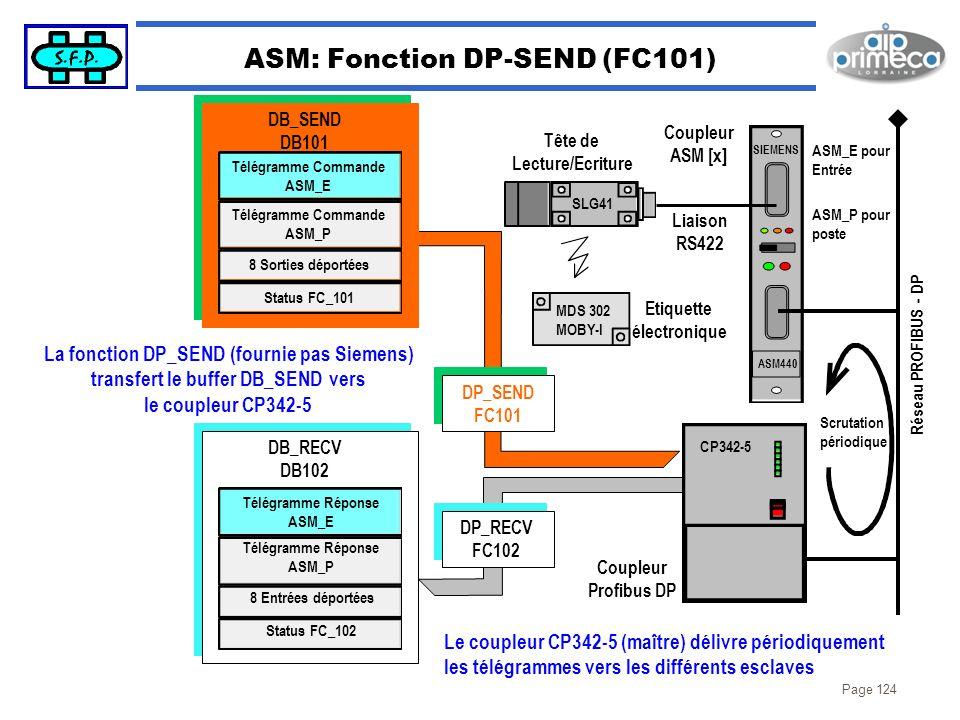 Page 124 ASM: Fonction DP-SEND (FC101) SIEMENS ASM440 ASM_E pour Entrée ASM_P pour poste Coupleur ASM [x] SLG41 MDS 302 MOBY-I Etiquette électronique