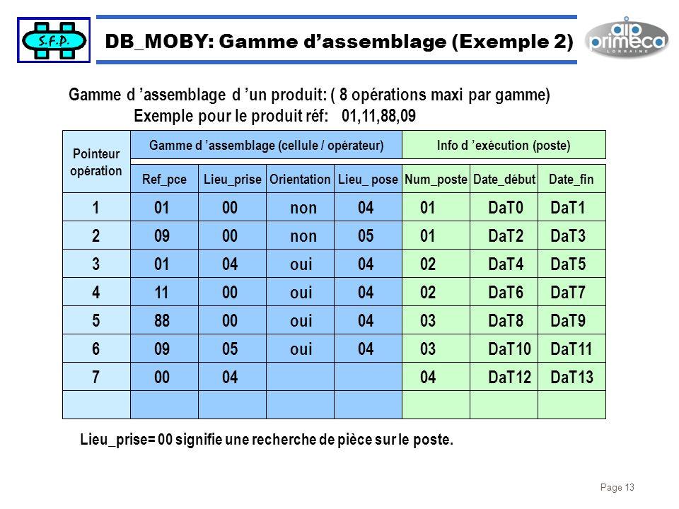 Page 13 DB_MOBY: Gamme dassemblage (Exemple 2) Gamme d assemblage d un produit: ( 8 opérations maxi par gamme) Exemple pour le produit réf: 01,11,88,0