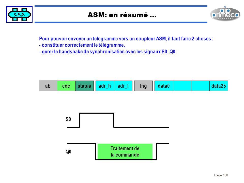 Page 130 ASM: en résumé … abcdestatusadr_hadr_lIngdata0data25 S0 Q0 Traitement de la commande Pour pouvoir envoyer un télégramme vers un coupleur ASM,