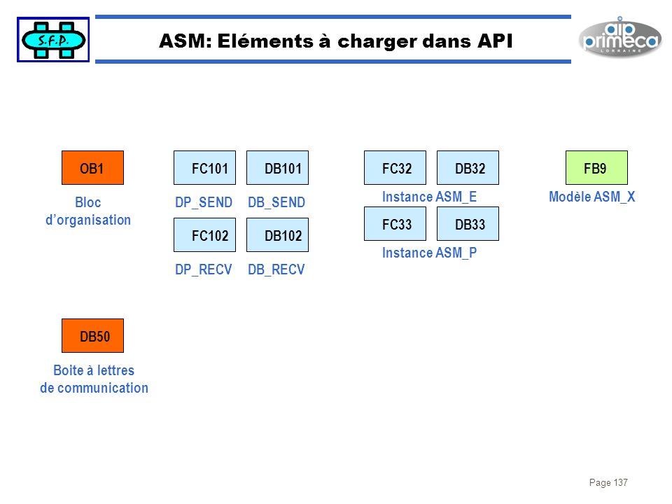 Page 137 ASM: Eléments à charger dans API OB1 DB50 FC101DB101FC32DB32 Instance ASM_E FC33DB33 Instance ASM_P Bloc dorganisation DP_SEND Boite à lettre