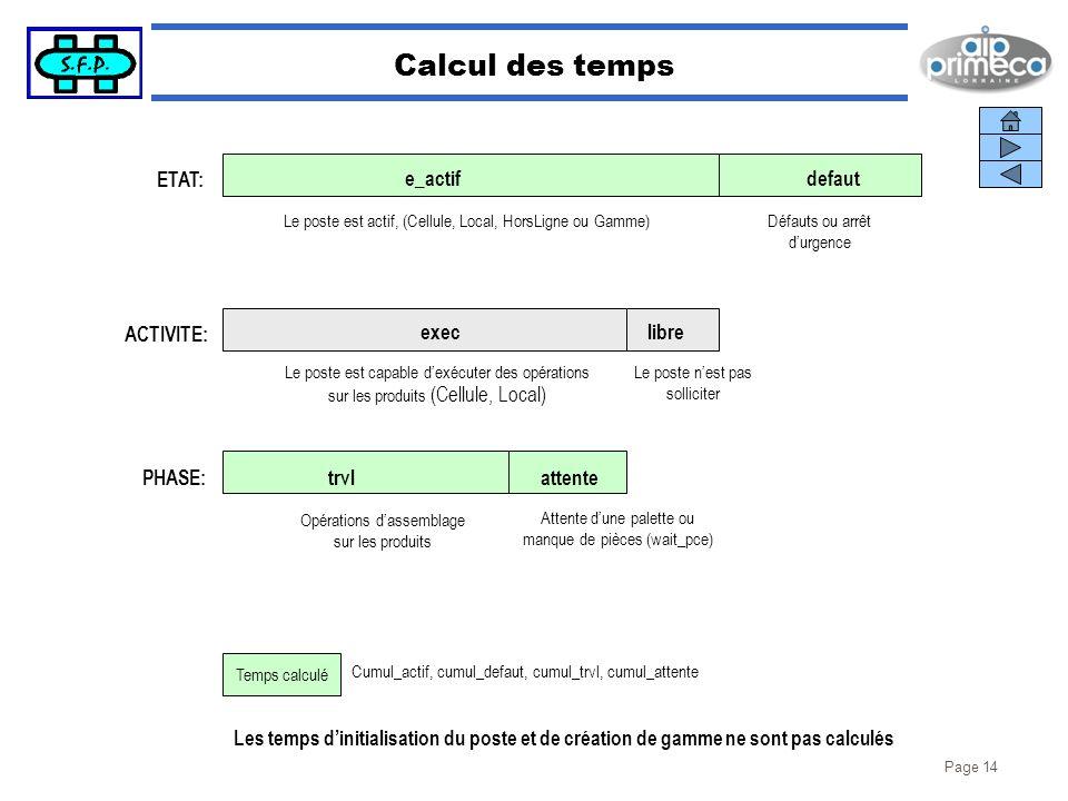 Page 14 Calcul des temps ETAT: e_actifdefaut execlibre trvlattente Le poste est actif, (Cellule, Local, HorsLigne ou Gamme) Le poste est capable dexéc