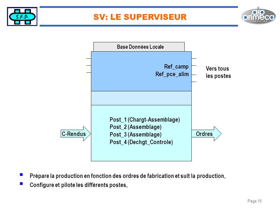 Page 15 SV: LE SUPERVISEUR Post_1 (Chargt-Assemblage) Post_2 (Assemblage) Post_3 (Assemblage) Post_4 (Dechgt_Controle) Base Données Locale Prépare la