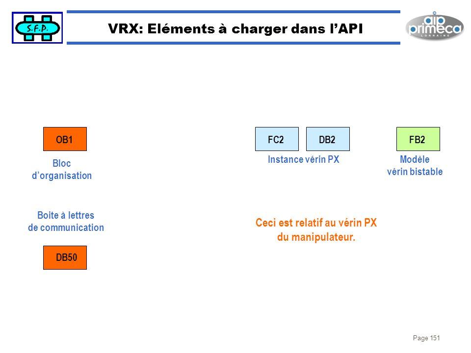 Page 151 VRX: Eléments à charger dans lAPI OB1 DB50 FC2DB2 Instance vérin PX Bloc dorganisation Boite à lettres de communication FB2 Modèle vérin bist