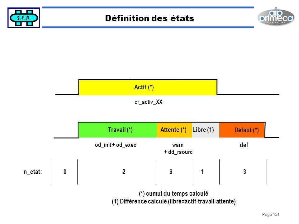 Page 154 Définition des états cr_activ_XX def od_init + od_exec Actif (*) Travail (*) Défaut (*) Attente (*) warn + dd_rsourc n_etat:60231 (*) cumul d