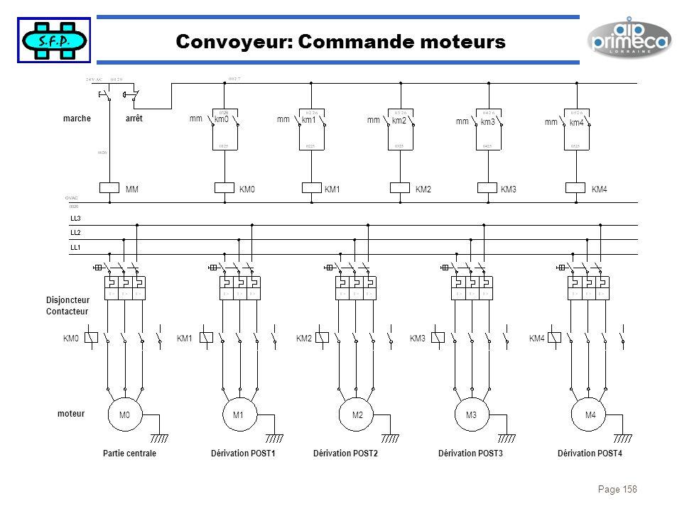 Page 158 Convoyeur: Commande moteurs marchearrêt MM mm km0 KM0KM1KM2KM3KM4 mm km1 mm km2 mm km3mm km4 Disjoncteur Contacteur KM0KM1KM2KM3KM4 M0M1M2M3M