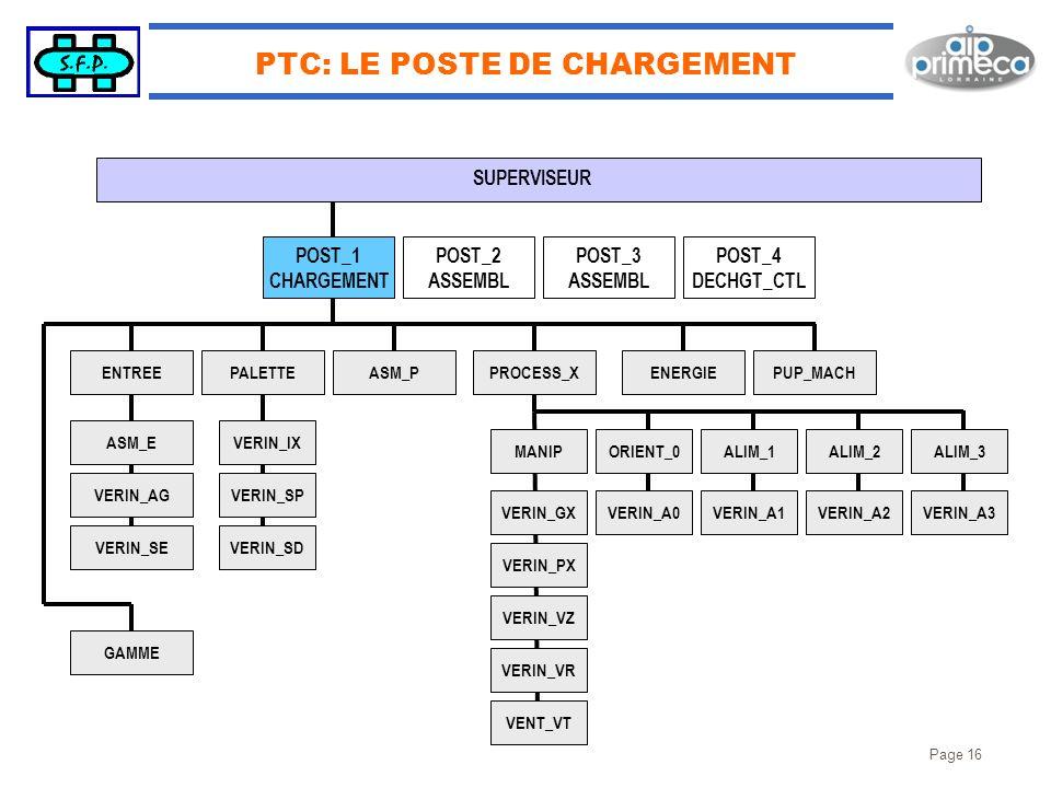 Page 16 PTC: LE POSTE DE CHARGEMENT SUPERVISEUR PROCESS_X ALIM_3 VERIN_A3 ALIM_2 VERIN_A2 ALIM_1 VERIN_A1 ORIENT_0 VERIN_A0 MANIP VERIN_GX VERIN_PX VE