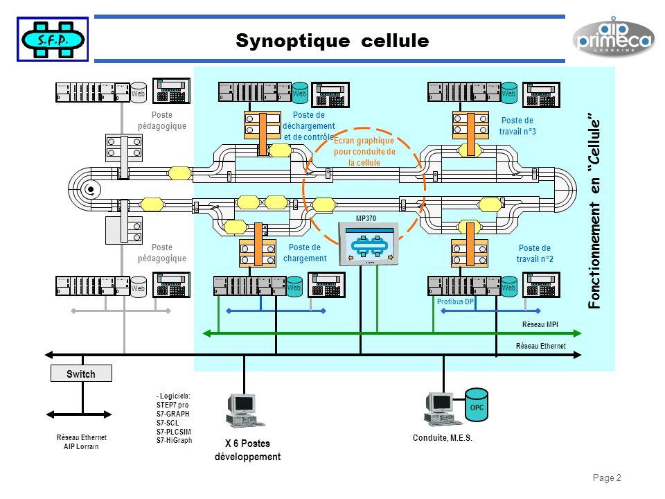 Page 2 Synoptique cellule Fonctionnement en Cellule Poste de chargement Poste de déchargement et de contrôle Poste de travail n°3 Poste de travail n°2