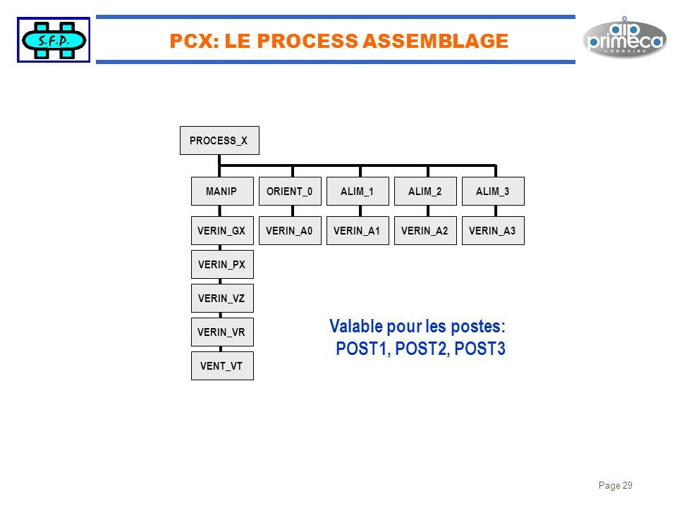 Page 29 PCX: LE PROCESS ASSEMBLAGE PROCESS_X ALIM_3 VERIN_A3 ALIM_2 VERIN_A2 ALIM_1 VERIN_A1 ORIENT_0 VERIN_A0 MANIP VERIN_GX VERIN_PX VERIN_VZ VERIN_
