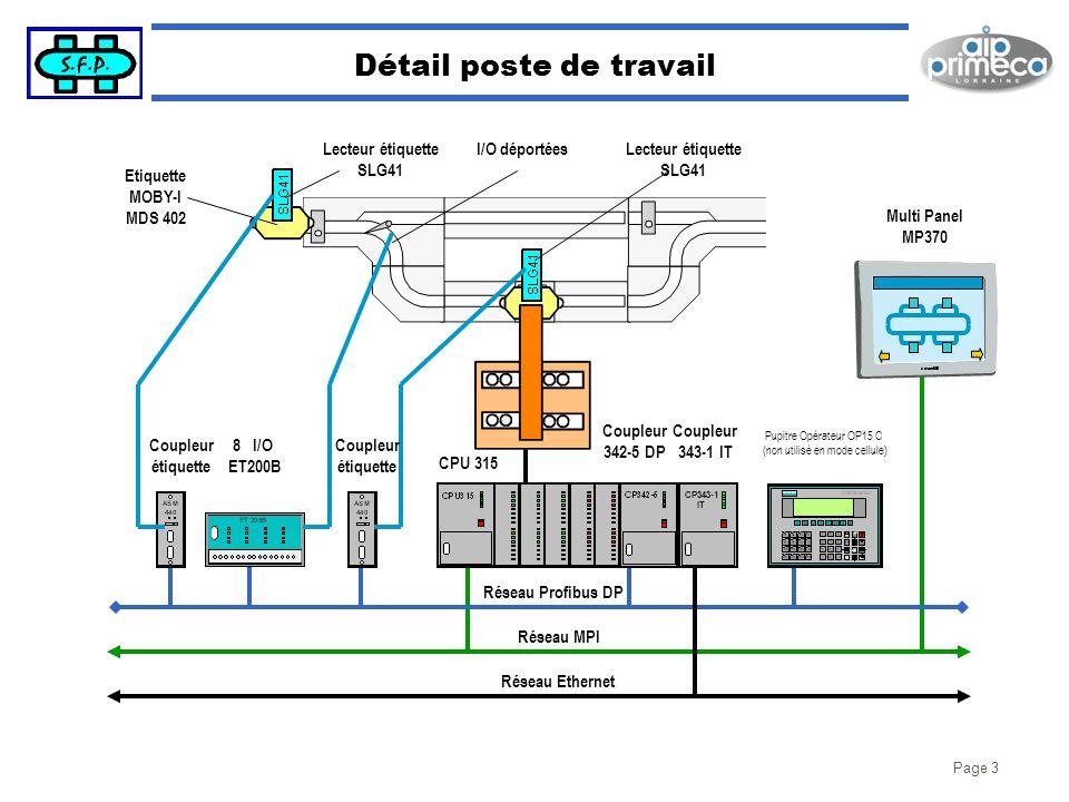 Page 3 Détail poste de travail I/O déportéesLecteur étiquette SLG41 Coupleur étiquette 8 I/O ET200B CPU 315 Coupleur 342-5 DP Coupleur 343-1 IT Pupitr
