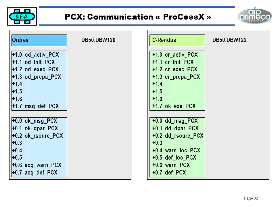 Page 32 PCX: Communication « ProCessX » Ordres +1.0 od_activ_PCX +1.1 od_init_PCX +1.2 od_exec_PCX +1.3 od_prepa_PCX +1.4 +1.5 +1.6 +1.7 msq_def_PCX +