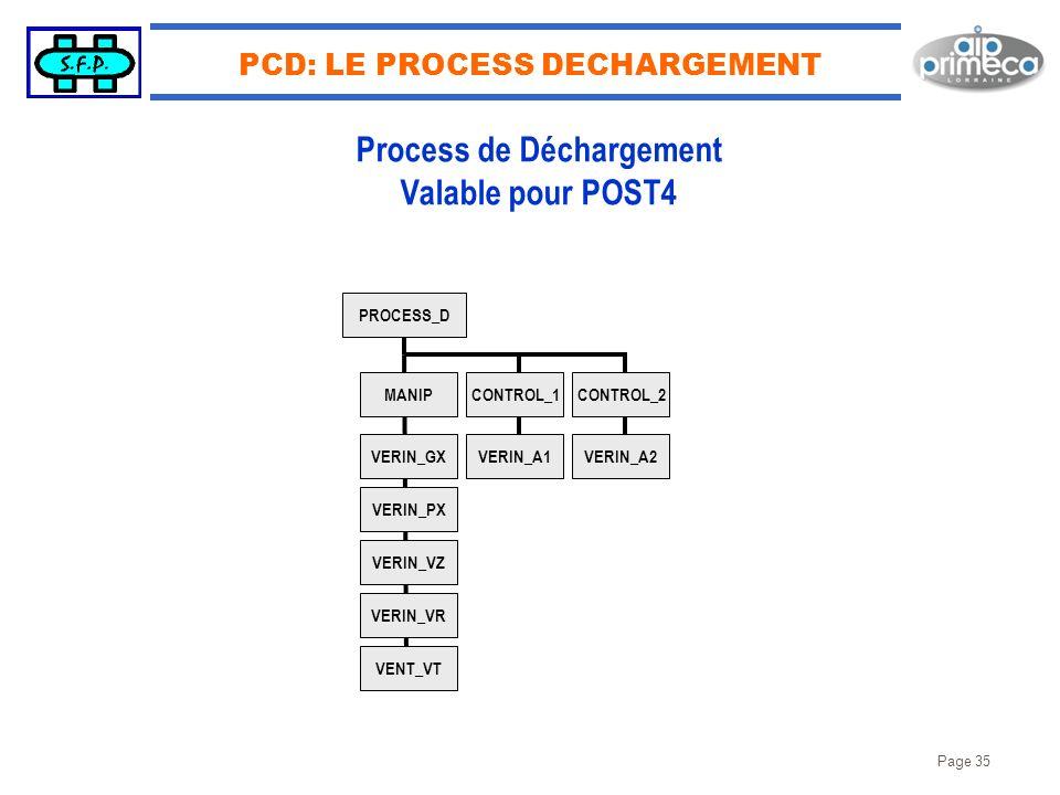 Page 35 PCD: LE PROCESS DECHARGEMENT PROCESS_D MANIP VERIN_GX VERIN_PX VERIN_VZ VERIN_VR VENT_VT CONTROL_1 VERIN_A1 CONTROL_2 VERIN_A2 Process de Déch