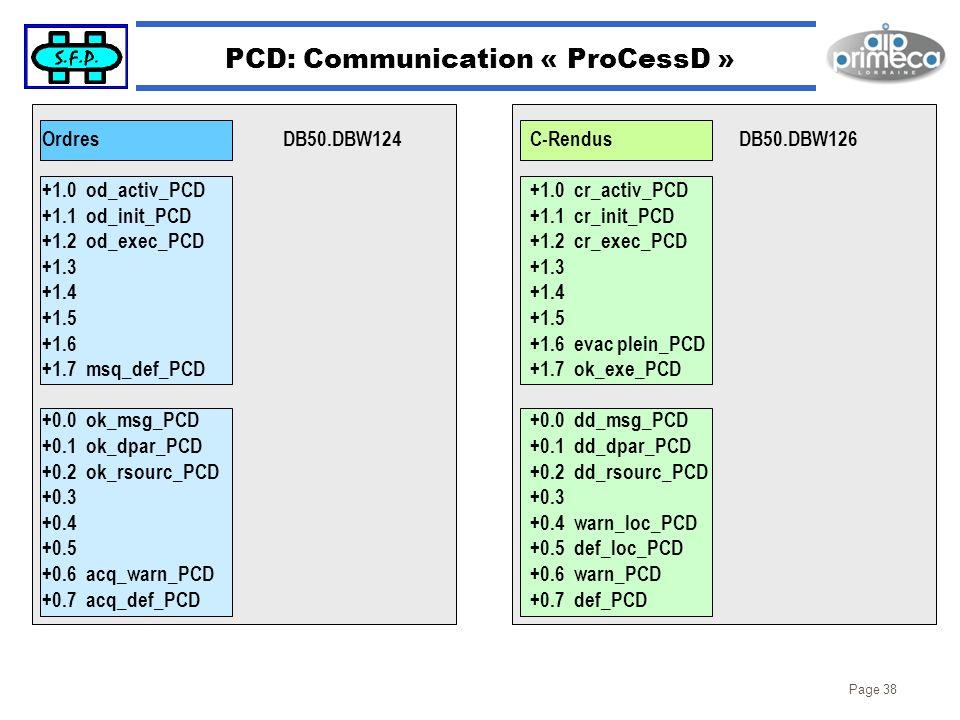 Page 38 PCD: Communication « ProCessD » Ordres +1.0 od_activ_PCD +1.1 od_init_PCD +1.2 od_exec_PCD +1.3 +1.4 +1.5 +1.6 +1.7 msq_def_PCD +0.0 ok_msg_PC
