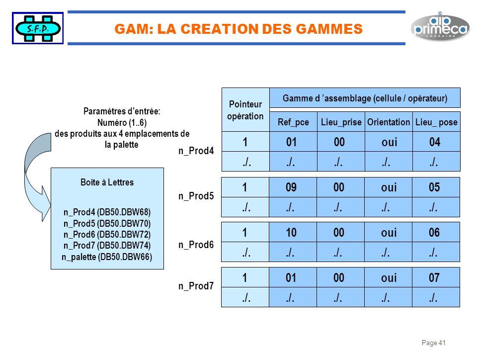 Page 41 GAM: LA CREATION DES GAMMES Pointeur opération Ref_pceLieu_priseOrientationLieu_ pose Gamme d assemblage (cellule / opérateur) 01./. 00./. 04.