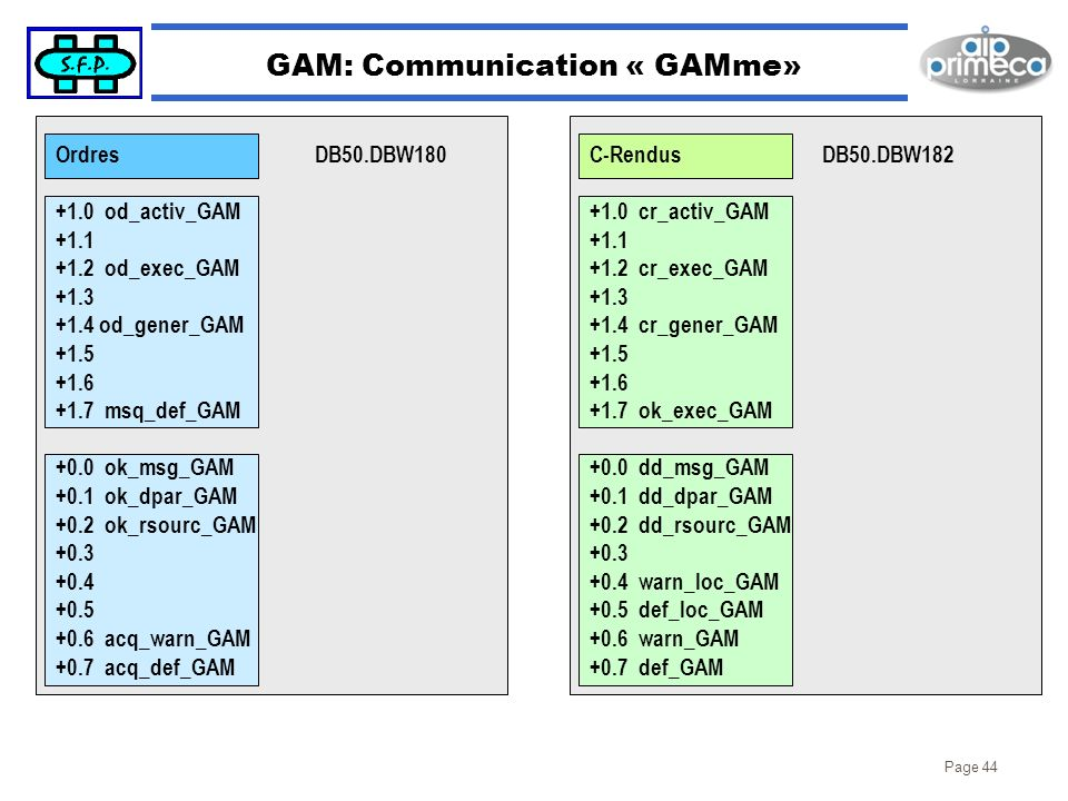 Page 44 GAM: Communication « GAMme» Ordres +1.0 od_activ_GAM +1.1 +1.2 od_exec_GAM +1.3 +1.4 od_gener_GAM +1.5 +1.6 +1.7 msq_def_GAM +0.0 ok_msg_GAM +