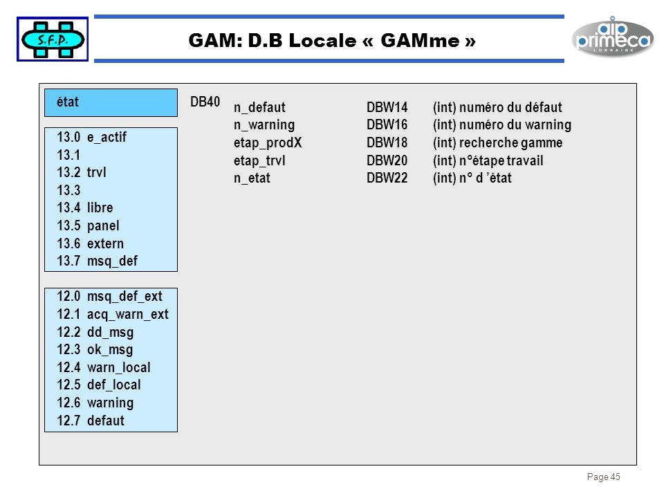 Page 45 GAM: D.B Locale « GAMme » état 13.0 e_actif 13.1 13.2 trvl 13.3 13.4 libre 13.5 panel 13.6 extern 13.7 msq_def 12.0 msq_def_ext 12.1 acq_warn_