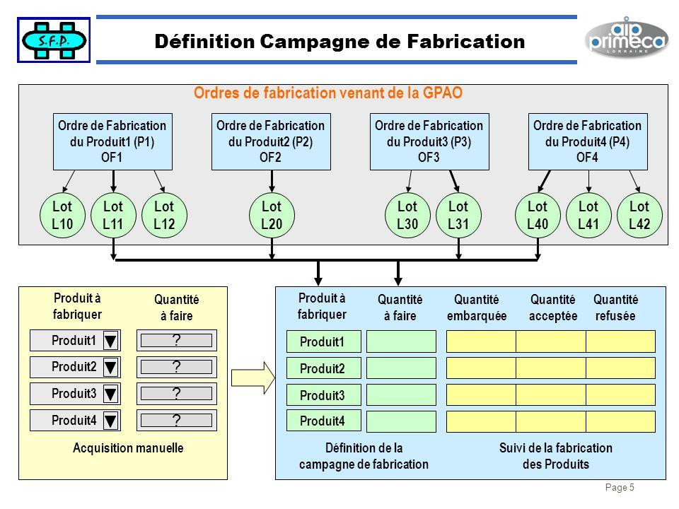 Page 5 Définition Campagne de Fabrication Lot L10 Lot L11 Lot L12 Ordre de Fabrication du Produit1 (P1) OF1 Lot L20 Ordre de Fabrication du Produit2 (