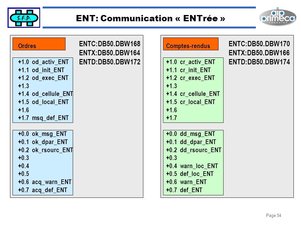 Page 54 ENT: Communication « ENTrée » ENTC:DB50.DBW168 ENTX:DB50.DBW164 ENTD:DB50.DBW172 ENTC:DB50.DBW170 ENTX:DB50.DBW166 ENTD:DB50.DBW174 Ordres +1.