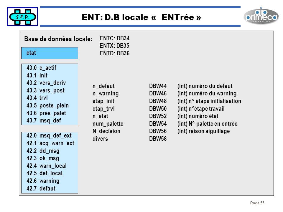 Page 55 ENT: D.B locale « ENTrée » état 43.0 e_actif 43.1 init 43.2 vers_deriv 43.3 vers_post 43.4 trvl 43.5 poste_plein 43.6 pres_palet 43.7 msq_def