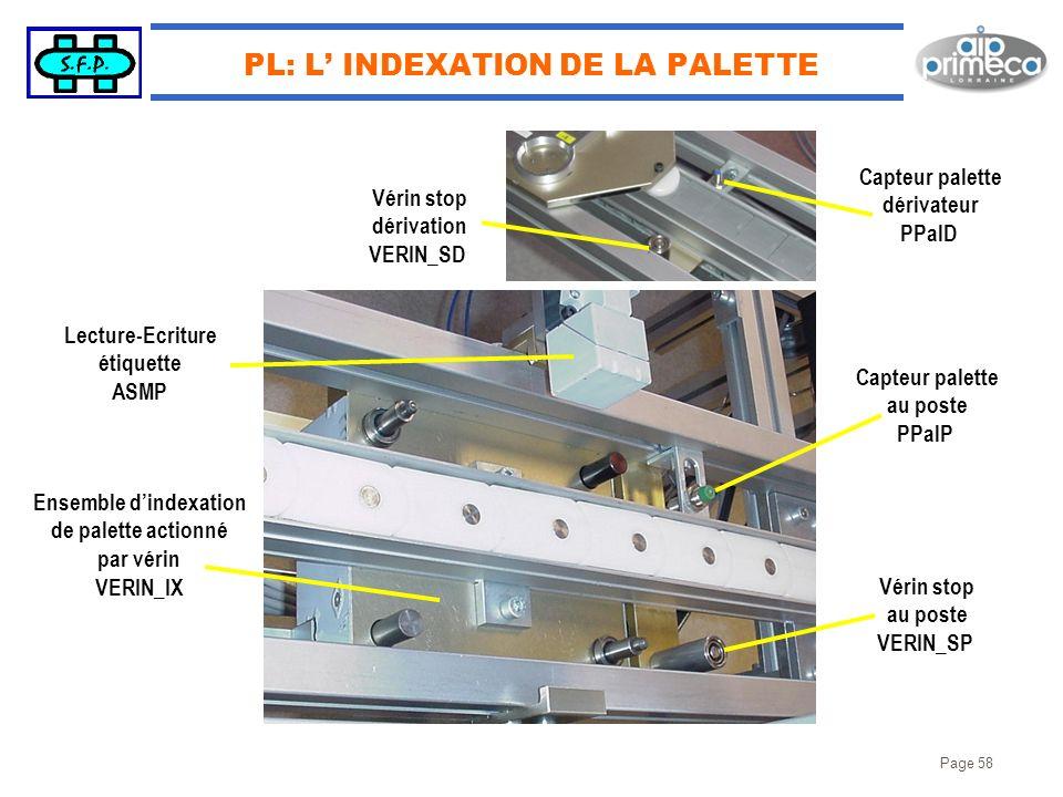 Page 58 PL: L INDEXATION DE LA PALETTE Lecture-Ecriture étiquette ASMP Capteur palette au poste PPalP Capteur palette dérivateur PPalD Vérin stop au p