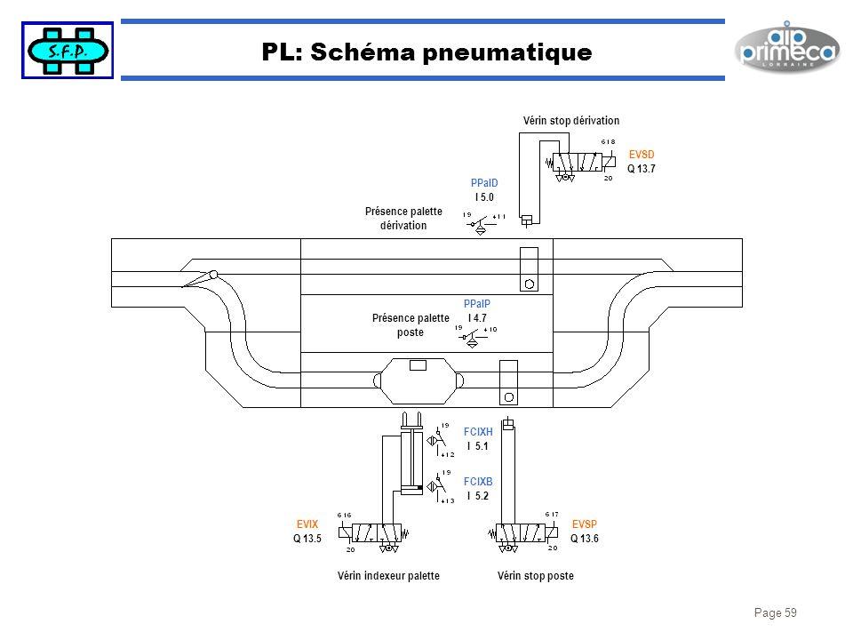 Page 59 PL: Schéma pneumatique FCIXH I 5.1 Vérin stop dérivation Présence palette dérivation PPalD I 5.0 PPalP I 4.7 Vérin stop posteVérin indexeur pa