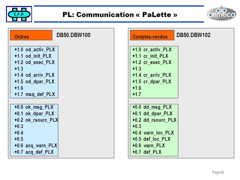 Page 62 PL: Communication « PaLette » DB50.DBW100DB50.DBW102 Ordres +1.0 od_activ_PLX +1.1 od_init_PLX +1.2 od_exec_PLX +1.3 +1.4 od_arriv_PLX +1.5 od