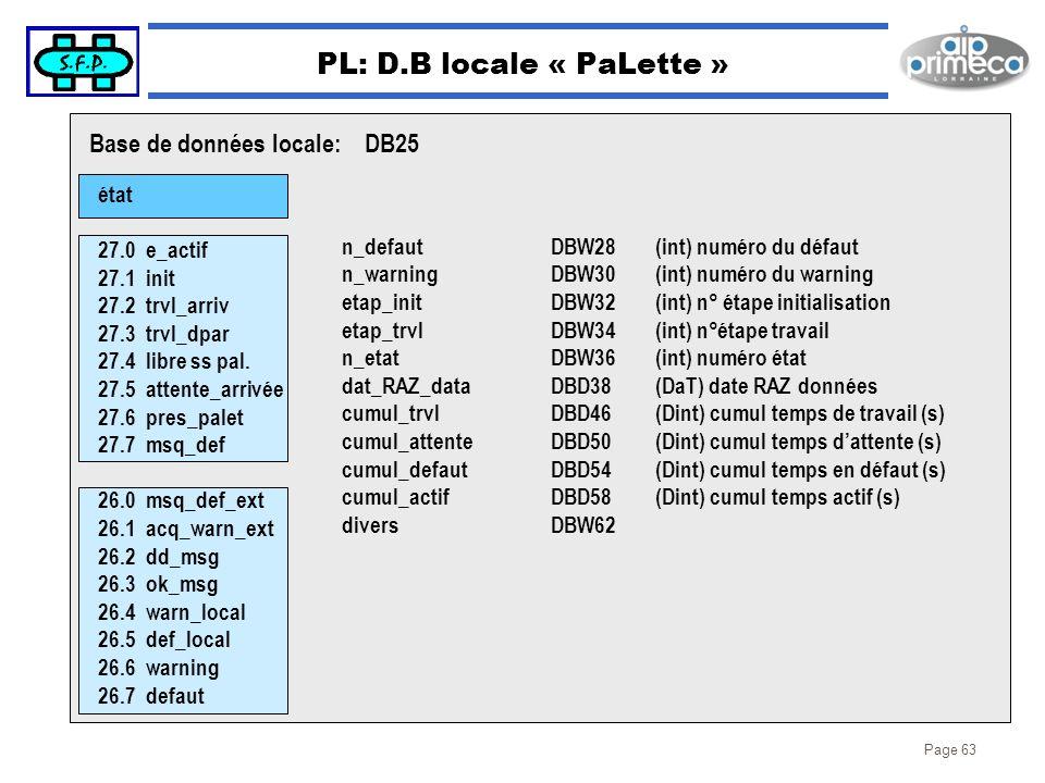 Page 63 PL: D.B locale « PaLette » état 27.0 e_actif 27.1 init 27.2 trvl_arriv 27.3 trvl_dpar 27.4 libre ss pal. 27.5 attente_arrivée 27.6 pres_palet