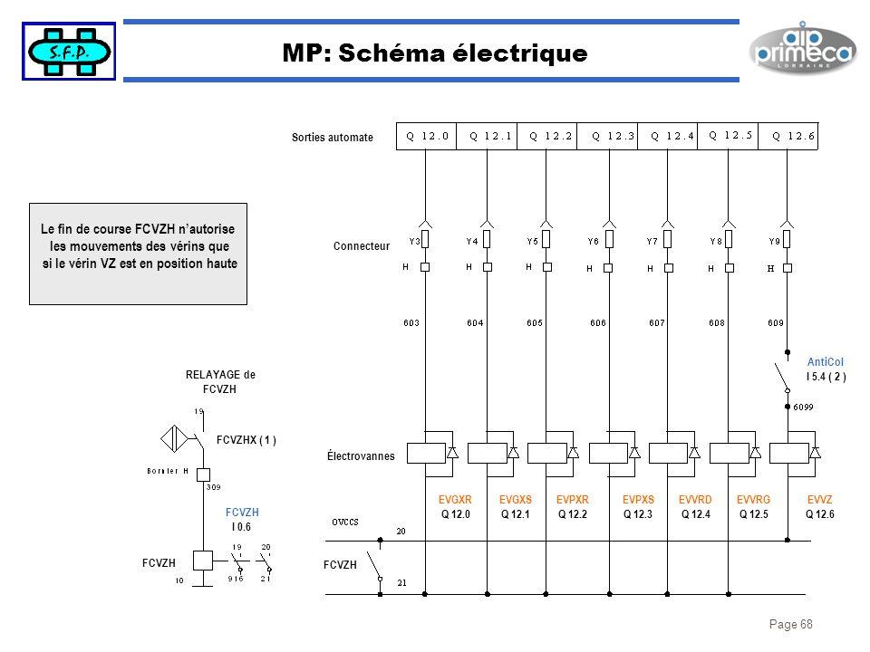 Page 68 MP: Schéma électrique FCVZHX ( 1 ) RELAYAGE de FCVZH I 0.6 FCVZH Le fin de course FCVZH nautorise les mouvements des vérins que si le vérin VZ