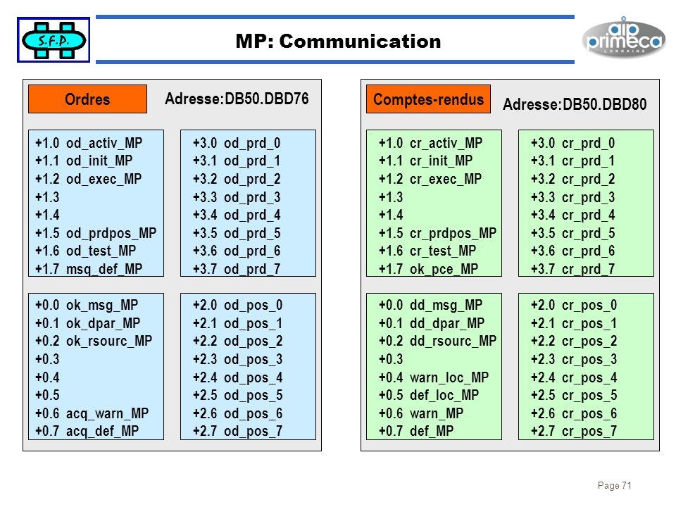 Page 71 MP: Communication +1.0 od_activ_MP +1.1 od_init_MP +1.2 od_exec_MP +1.3 +1.4 +1.5 od_prdpos_MP +1.6 od_test_MP +1.7 msq_def_MP +0.0 ok_msg_MP