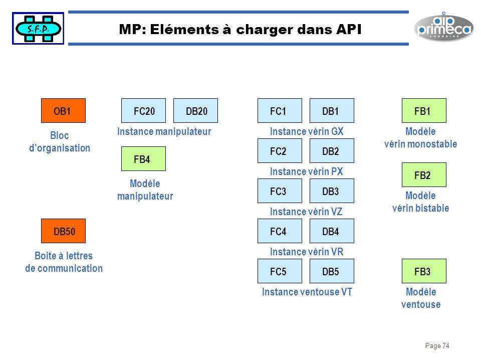 Page 74 MP: Eléments à charger dans API OB1 DB50 FC20 FB4 DB20FC1DB1 Instance vérin GX FC2DB2 Instance vérin PX FC3DB3 Instance vérin VZ FC4DB4 Instan