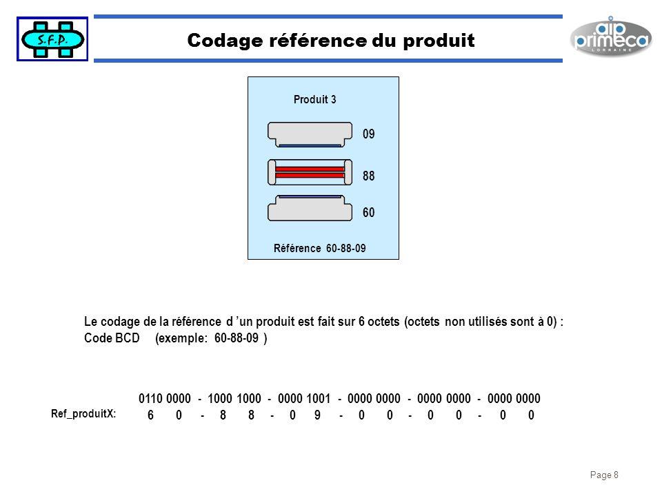 Page 8 Codage référence du produit Le codage de la référence d un produit est fait sur 6 octets (octets non utilisés sont à 0) : Code BCD (exemple: 60