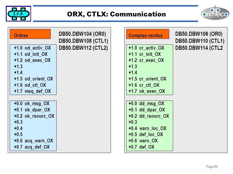 Page 80 ORX, CTLX: Communication DB50.DBW104 (OR0) DB50.DBW108 (CTL1) DB50.DBW112 (CTL2) DB50.DBW106 (OR0) DB50.DBW110 (CTL1) DB50.DBW114 (CTL2 Ordres