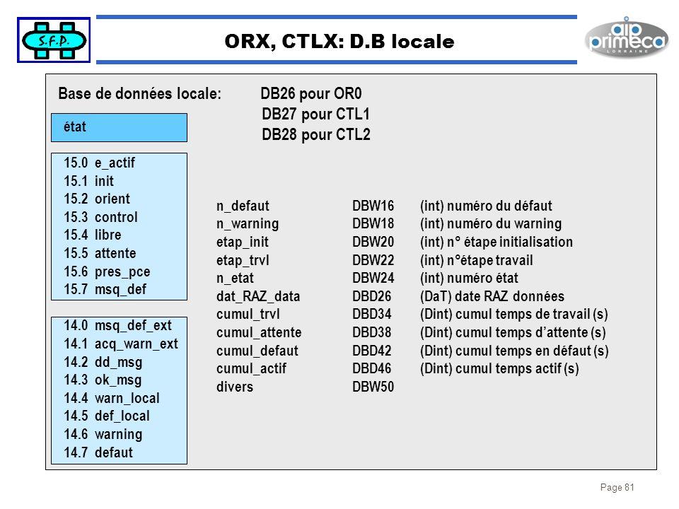 Page 81 ORX, CTLX: D.B locale état 15.0 e_actif 15.1 init 15.2 orient 15.3 control 15.4 libre 15.5 attente 15.6 pres_pce 15.7 msq_def 14.0 msq_def_ext