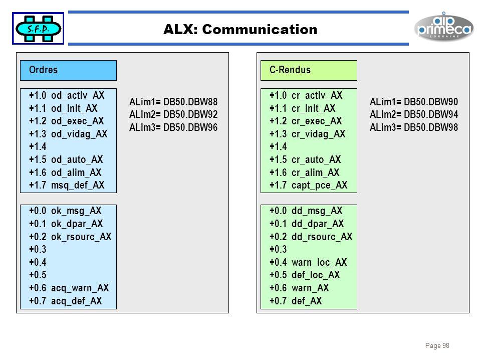 Page 98 ALX: Communication Ordres +1.0 od_activ_AX +1.1 od_init_AX +1.2 od_exec_AX +1.3 od_vidag_AX +1.4 +1.5 od_auto_AX +1.6 od_alim_AX +1.7 msq_def_