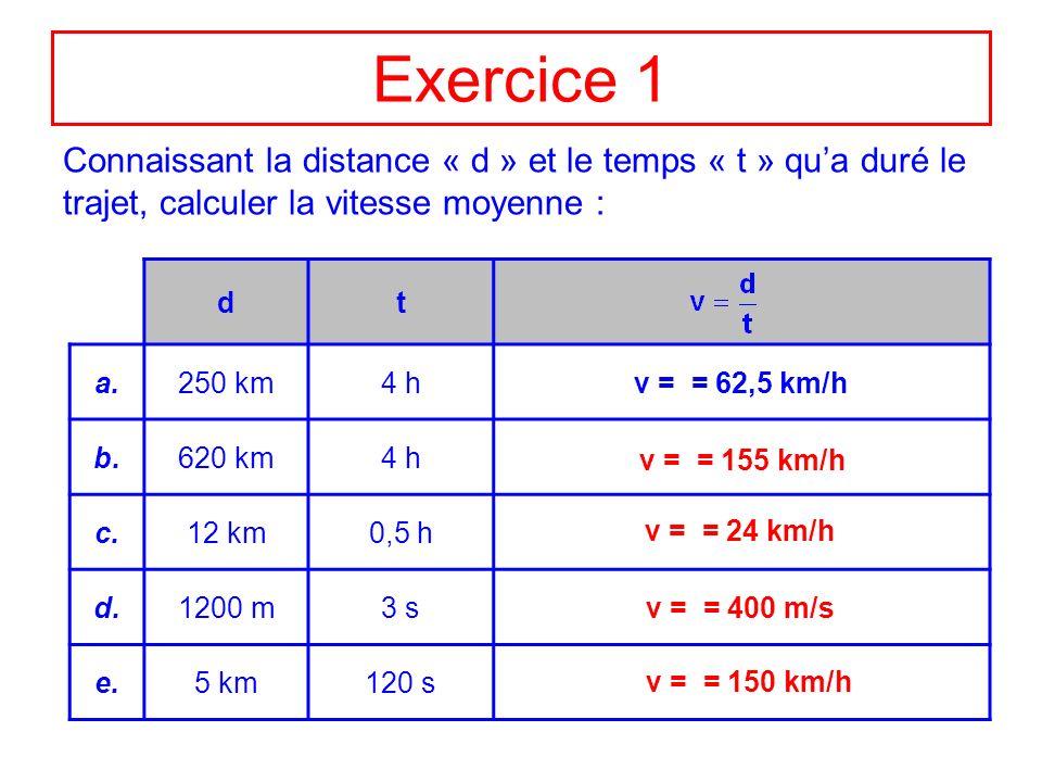 Exercice 2 Connaissant la vitesse moyenne « v » et le temps « t » qua duré le trajet, calculer la distance parcourue : vt d = v t a.120 km/h6 h d = 120 6 = 720 km b.90 km/h3,5 h c.8 m/s60 s d.12 m/s9,5 s e.15,3 km/h1,5 h d = 315 km d = 480 m d = 114 m d = 22,95 km