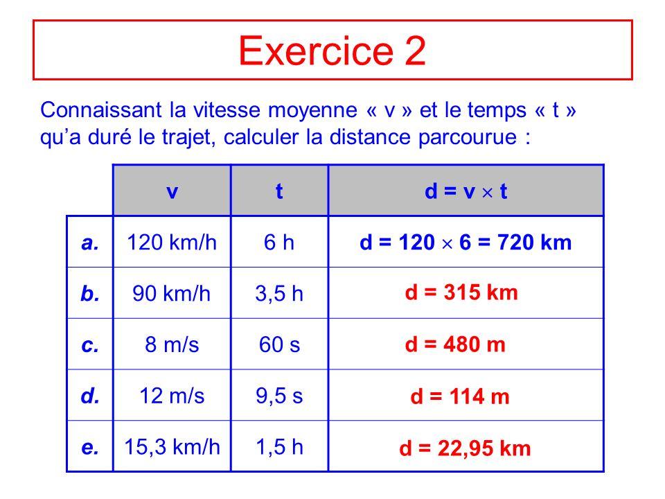 Exercice 3 Connaissant la vitesse moyenne « v » et le temps « t » qua duré le trajet, calculer la distance parcourue : vtt* d = v t* a.30 km/h120 min2 h d = 30 2 = 60 km b.90 km/h180 min.....