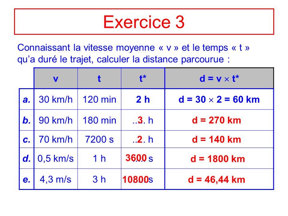 Exercice 3 Connaissant la vitesse moyenne « v » et le temps « t » qua duré le trajet, calculer la distance parcourue : vtt* d = v t* a.30 km/h120 min2