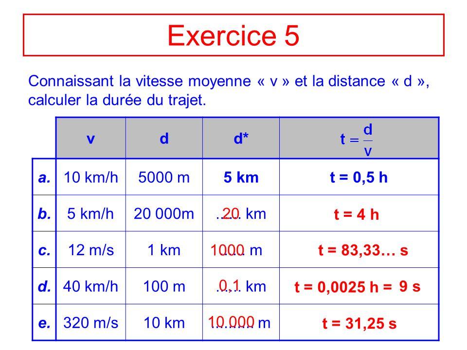 Exercice 6 Compléter les cases vides du tableau : vdt a.70 km/h5 h b.700 km35 h c.9 m/s630 m d.25 m/s2 min e.200 m40 s f.12 m/s1,5 km 350 km 20 km/h 70 s =1 min 10s 3 km 5 m/s 125 s =2 min 5s