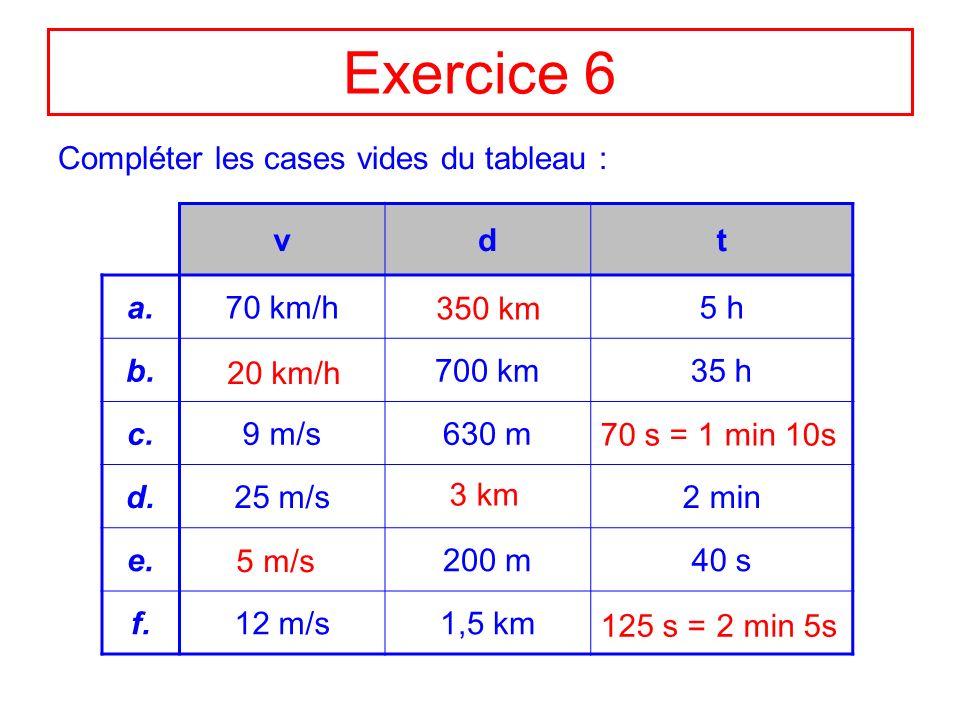 Exercice 6 Compléter les cases vides du tableau : vdt a.70 km/h5 h b.700 km35 h c.9 m/s630 m d.25 m/s2 min e.200 m40 s f.12 m/s1,5 km 350 km 20 km/h 7