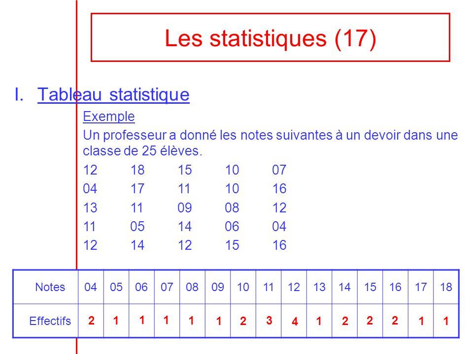 Les statistiques (17) I.Tableau statistique Exemple Un professeur a donné les notes suivantes à un devoir dans une classe de 25 élèves. 1218151007 041