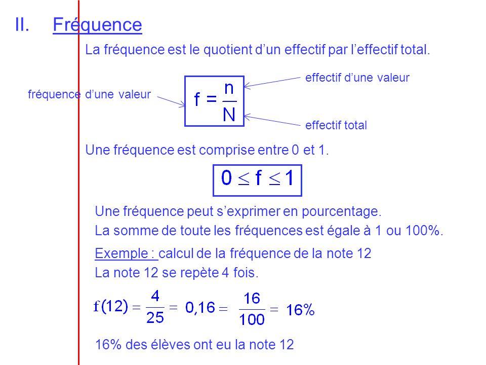 II.Fréquence La fréquence est le quotient dun effectif par leffectif total. effectif dune valeur effectif total fréquence dune valeur Une fréquence es