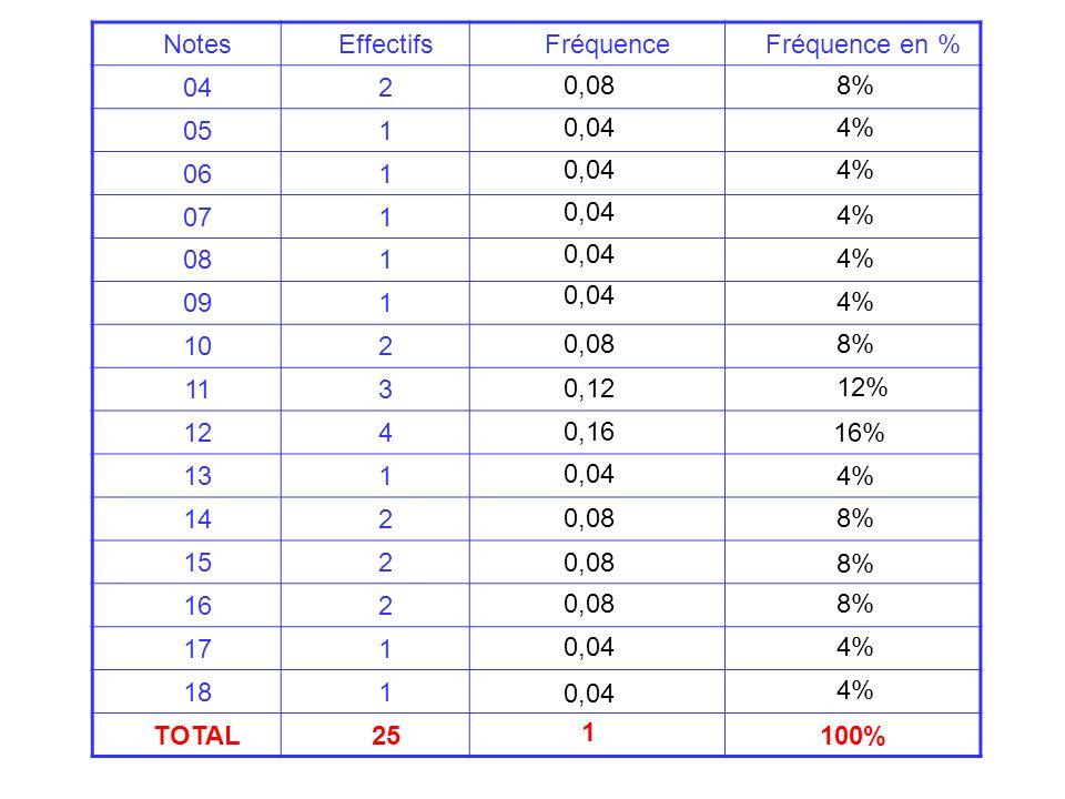 NotesEffectifsFréquenceFréquence en % 042 051 061 071 081 091 102 113 124 131 142 152 162 171 181 TOTAL25 0,08 0,04 0,08 0,12 0,16 0,04 0,08 0,04 8% 4
