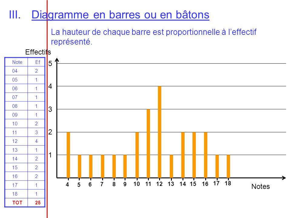 III.Diagramme en barres ou en bâtons La hauteur de chaque barre est proportionnelle à leffectif représenté. 4 5 6 7 8 9 1011 12 13141516 1718 1 2 3 4