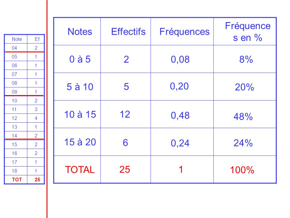 NotesEffectifsFréquences Fréquence s en % 0 à 5 5 à 10 10 à 15 15 à 20 TOTAL NoteEf 042 051 061 071 081 091 102 113 124 131 142 152 162 171 181 TOT25