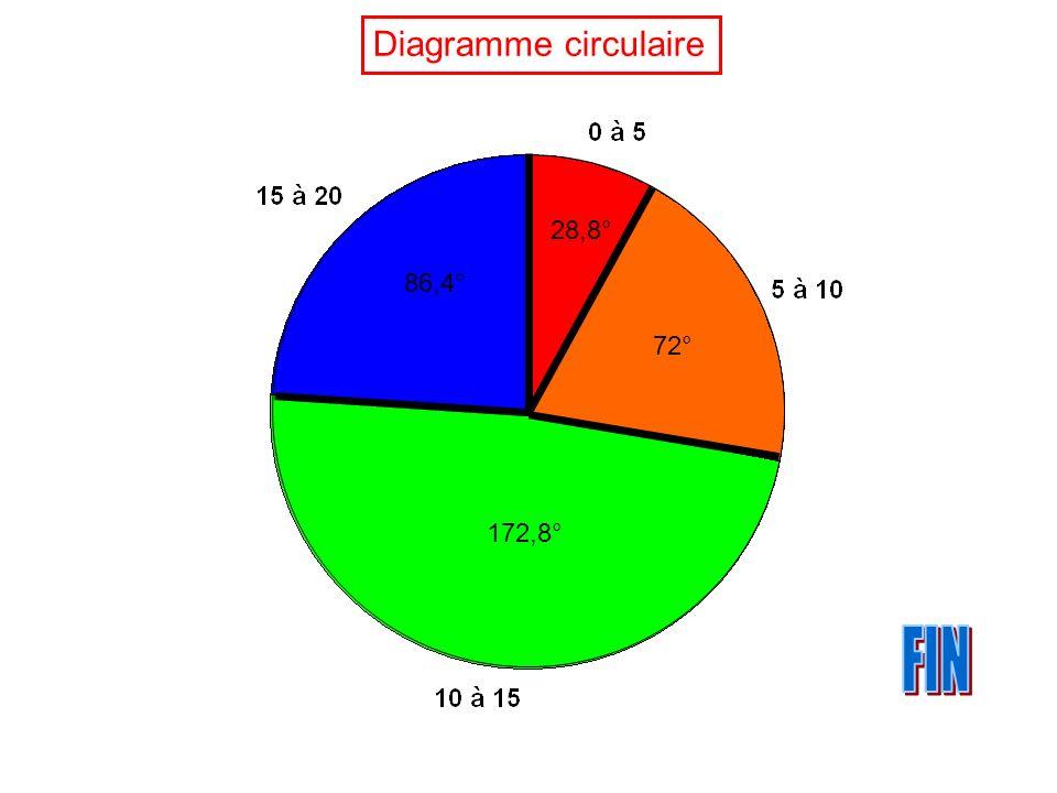 Diagramme circulaire 28,8° 72° 172,8° 86,4°