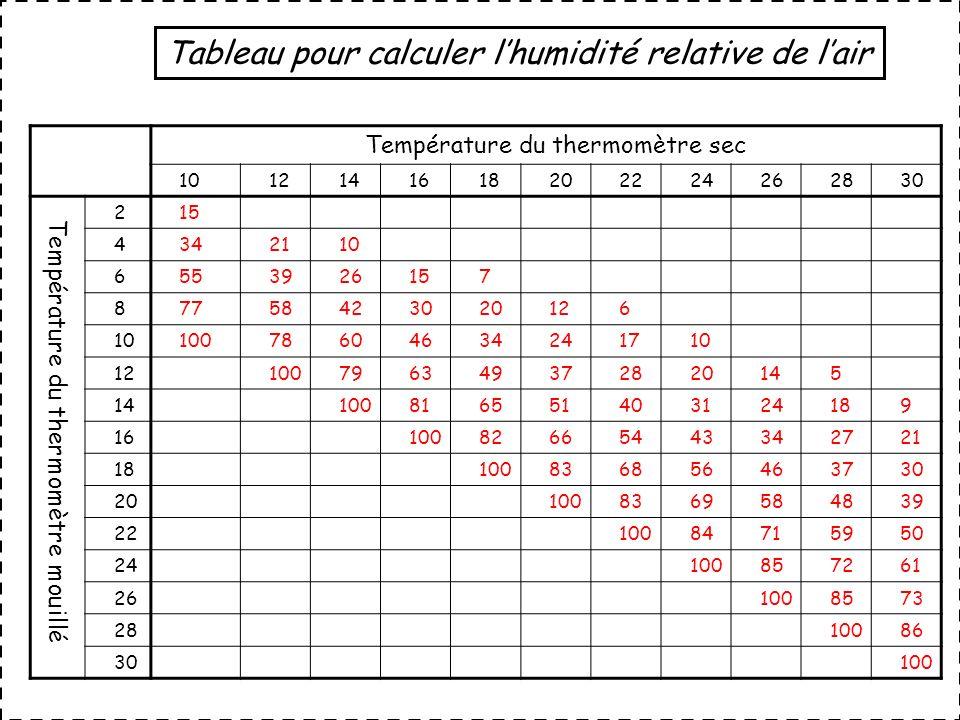 Tableau pour calculer lhumidité relative de lair Température du thermomètre sec 1012141618202224262830 Température du thermomètre mouillé 215 4342110