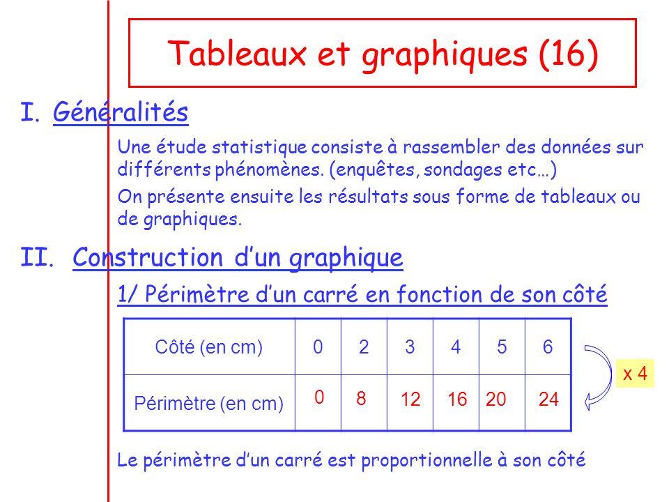 Tableaux et graphiques (16) I.Généralités Une étude statistique consiste à rassembler des données sur différents phénomènes.